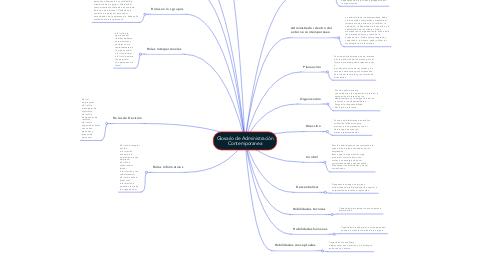 Mind Map: Glosario de Administración Contemporanea