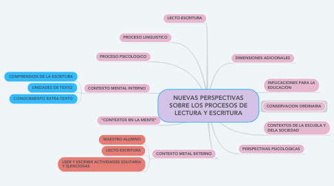 Mind Map: NUEVAS PERSPECTIVAS SOBRE LOS PROCESOS DE LECTURA Y ESCRITURA