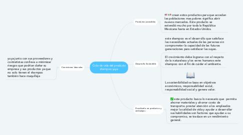 Mind Map: Ciclo de vida del producto shampoo yuya