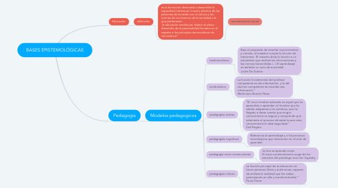 Mind Map: BASES EPISTEMOLÒGICAS