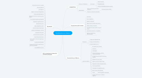 Mind Map: Neoliberalismo en Mexico