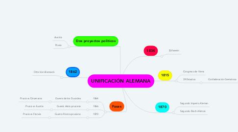 Mind Map: UNIFICACIÓN ALEMANA