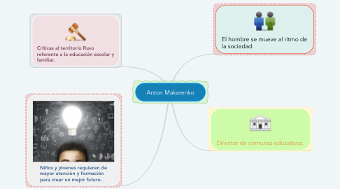 Mind Map: Anton Makarenko