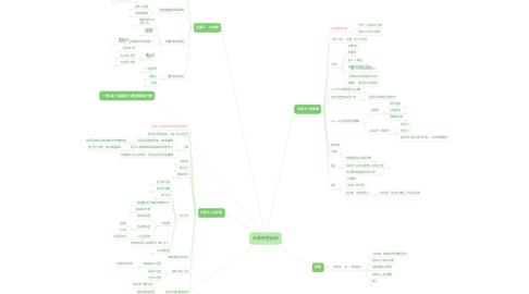 Mind Map: 社團經營創新