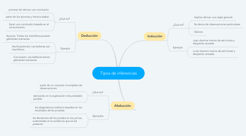 Mind Map: Tipos de inferencias