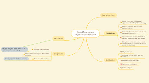Mind Map: Non-ST-elevation myocardial infarction