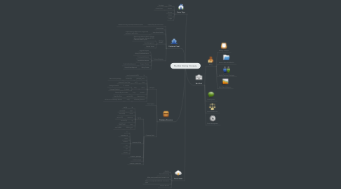 Mind Map: Mumble Hosting Company