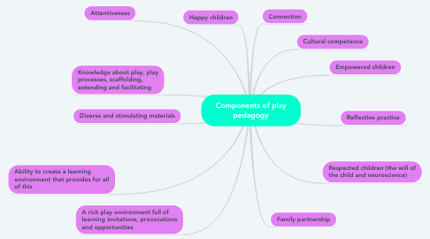 Mind Map: Components of play pedagogy