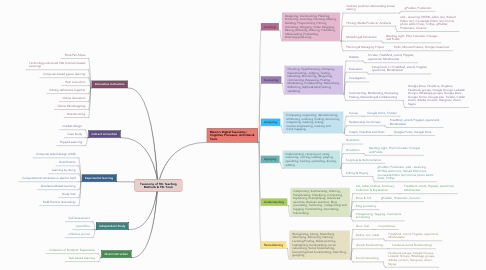 Mind Map: Taxonomy of TEL Teaching Methods & TEL Tools