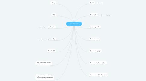 Mind Map: Fatjon Ramadani
