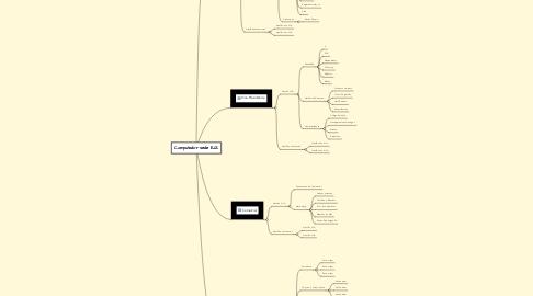 Mind Map: Computador sede EJZ