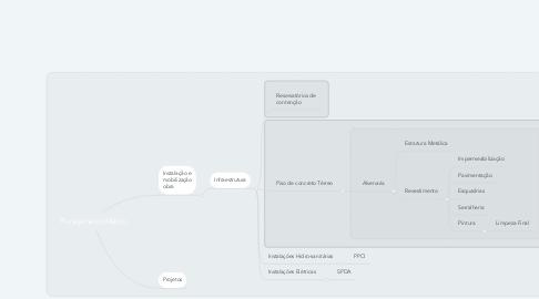 Mind Map: Planejamento Macro