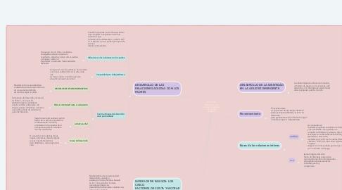 Mind Map: Desarrollo  psicosocial en la  adultez emergente  y la adultez  temprana