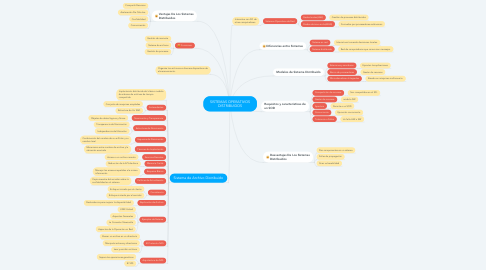 Mind Map: SISTEMAS OPERATIVOS DISTRIBUIDOS