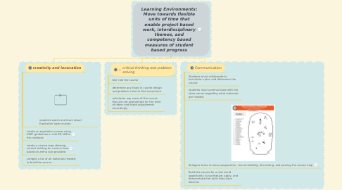 Mind Map: Learning Environments: Move towards flexible units of time that enable project based work, interdisciplinary themes, and competency based measures of student based progress