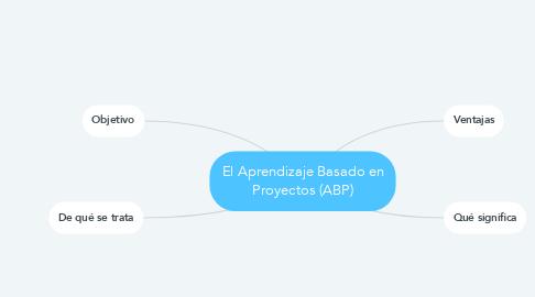 Mind Map: El Aprendizaje Basado en Proyectos (ABP)