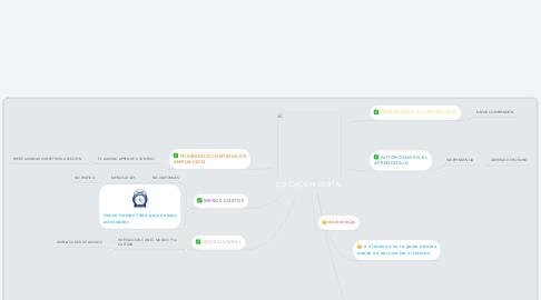 Mind Map: EDUCACION DIGITAL