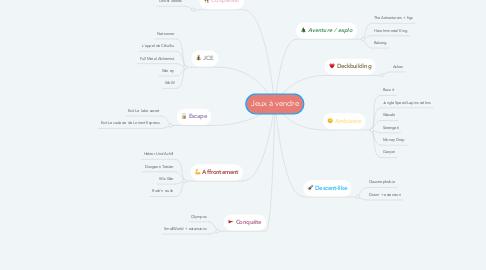 Mind Map: Jeux à vendre