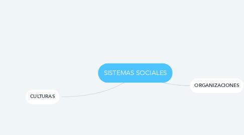 Mind Map: SISTEMAS SOCIALES
