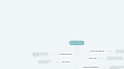 Mind Map: PROCESO CREATIVO Y  PROCESO INNOVADOR