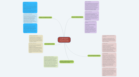 Mind Map: La administración pública, políticas y programas sociales