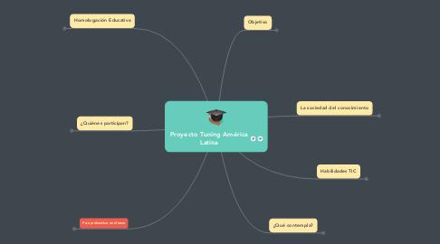 Mind Map: Proyecto Tuning América Latina