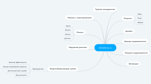 Mind Map: skladlamp.ru