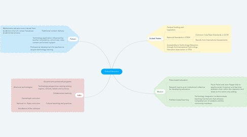 Mind Map: Global Education