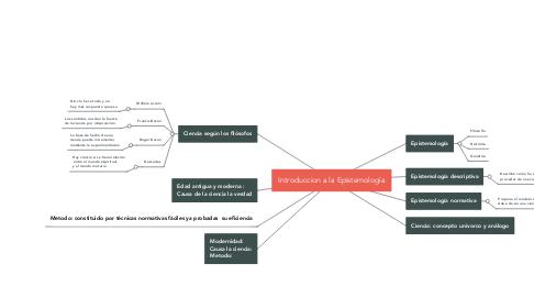 Mind Map: Introduccion a la Epistemología