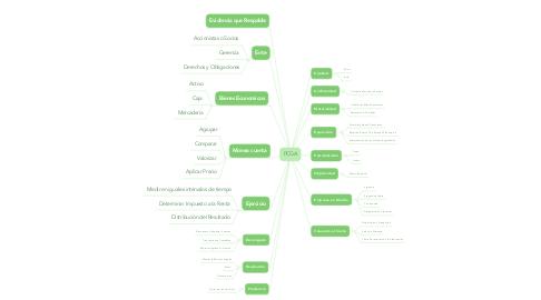 Mind Map: PCGA