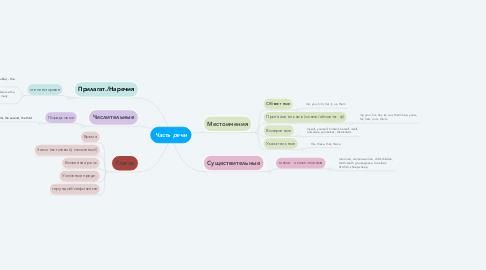 Mind Map: Часть речи