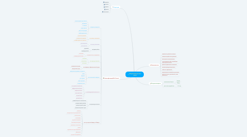 Mind Map: Образовательный квест