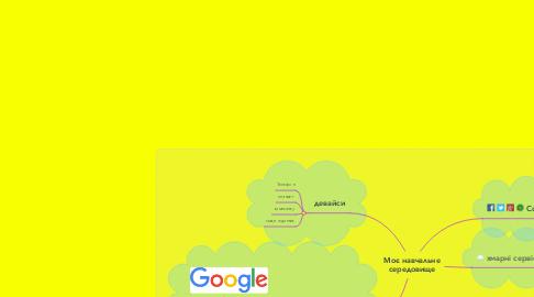 Mind Map: Моє навчальне середовище