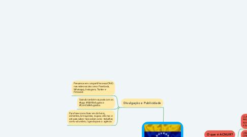 Mind Map: REFUGIADOS