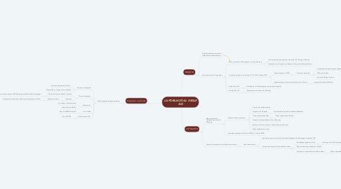 Mind Map: LA POBLACIÓ AL  SEGLE XIX