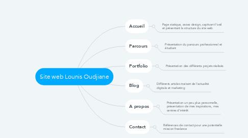 Mind Map: Site web Lounis Oudjiane