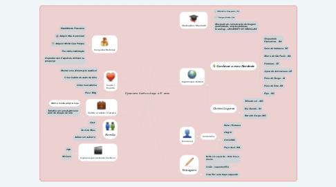 Mind Map: Djoaciara Santos daqui a 15 anos