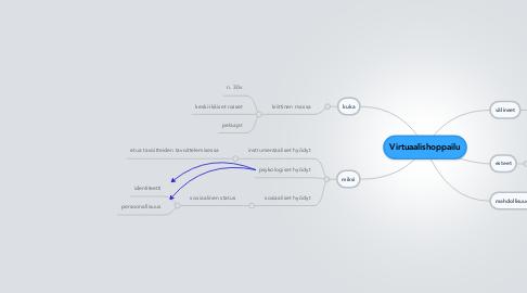 Mind Map: Virtuaalishoppailu