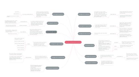 Mind Map: Tipos de investigaciones científicas