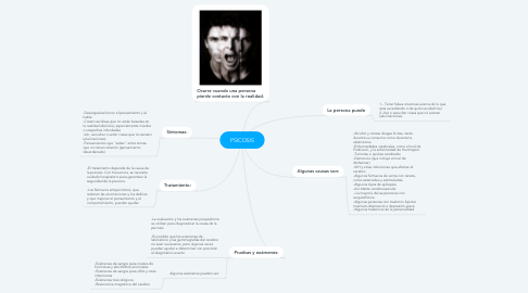 Mind Map: PSICOSIS