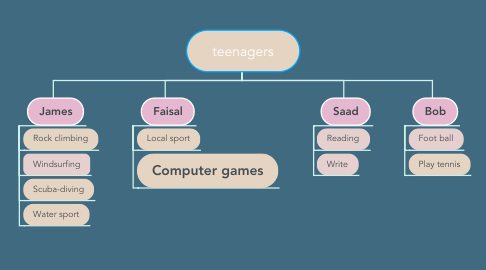 Mind Map: teenagers