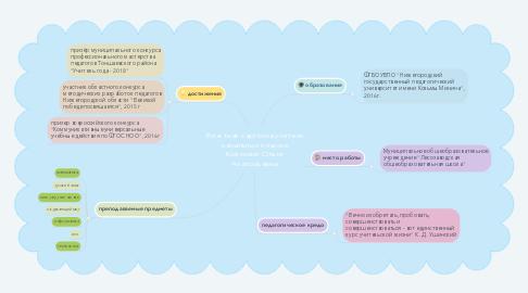 Mind Map: Визитная карточка учителя начальных классов Койковой Ольги Анатольевны