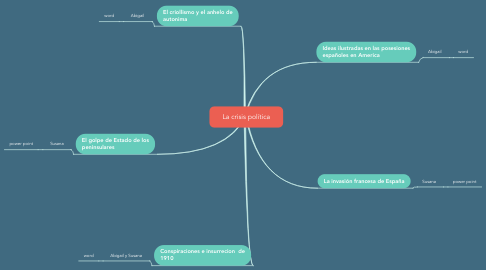 Mind Map: La crisis política