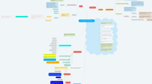 Mind Map: Teorías de las ciencias de la complejidad:  aportes a la salud mental y la psicología en Colombia