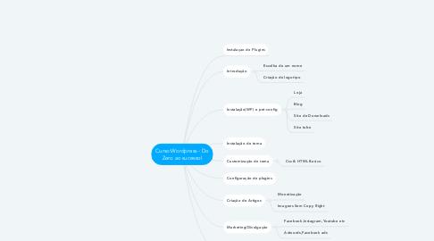 Mind Map: Curso:Wordpress - Do Zero ao sucesso!