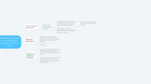 Mind Map: CEREBRO COLECTIVO en el Ciberespacio: inteligencia colectiva, Lévy.
