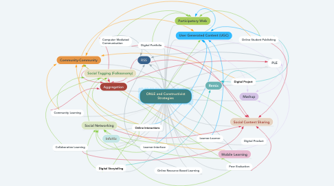 Mind Map: ONLE and Constructivist Strategies