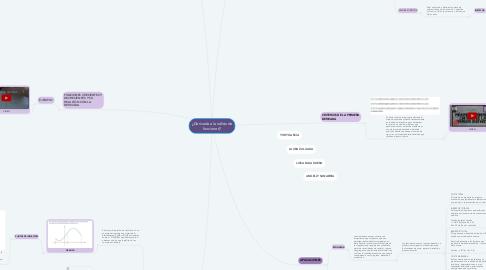 Mind Map: ¿Derivada al análisis de funciones?