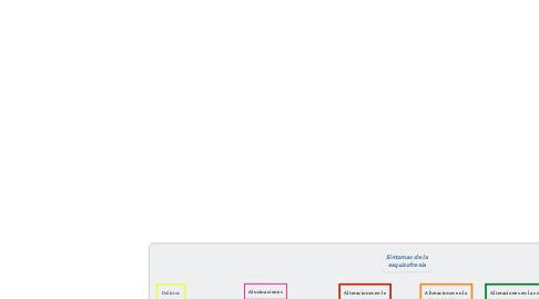 Mind Map: Sintomas de la esquizofrenia