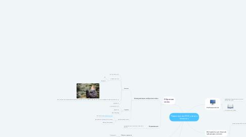 Mind Map: Персональная ИОС учителя биологии